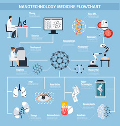 Nanotechnologies in medicine flowchart vector
