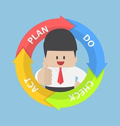 PDCA Plan Do Check Act diagram and businessman vector image vector image
