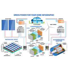 solar panel and wind power generation system for vector image
