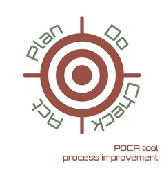 PDCA tool vector image