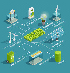 Green energy technology isometric flowchart vector