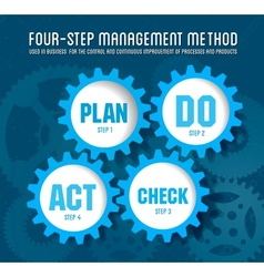 Quality management system plan vector image