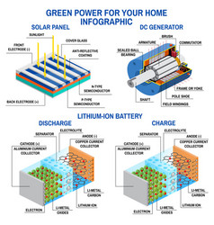 Solar panel dc generator and lithium battery vector