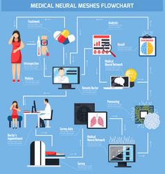 Medical neural meshes flowchart vector