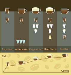 Simple infographic of hot coffee drinks calories vector