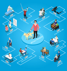 blind people isometric flowchart vector image vector image