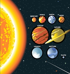 Solar system sun and planets of the milky way gala vector