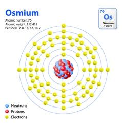 Atom osmium vector