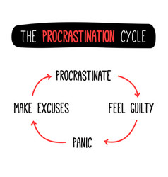 the procrastination guilt panic and excuses never vector image vector image