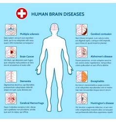 Mental health and human brain diseases vector