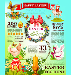 easter holidays facts infographic template design vector image vector image