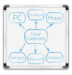 Cloud computing diagram vector