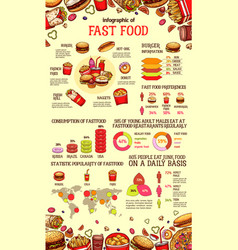 Fast food infographic of burger drink and dessert vector