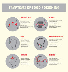 Symptoms of food poisoning vector