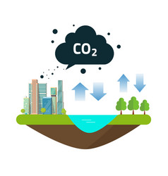 co2 natural emissions carbon balance cycle between vector image