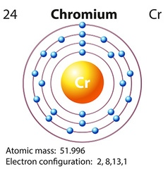 Symbol and electron diagram for chromium vector