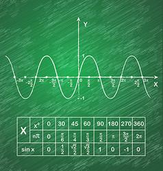 Sine function on school blackboard vector