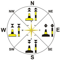 symbols of the compass on the vector image