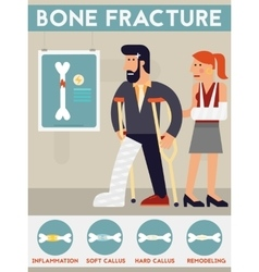 Bone fracture character cartoon vector