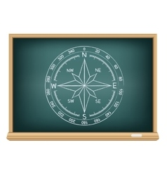 Board world compass vector