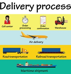 Delivery proccess vector