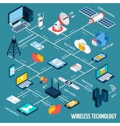 Wireless technology isometric flowchart vector image