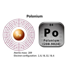 Symbol and electron diagram for polonium vector
