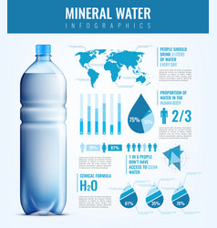 Mineral water infographics vector