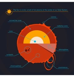 Layers of the sun solar system outer space vector