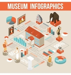 Museum exhibits isometric infographic flowchart vector