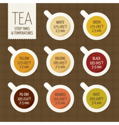 Tea varieties and brewing guide steeping time vector