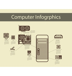 Computer Hardware Infographics vector image
