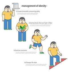 Management of obesity by diet and exercise vector