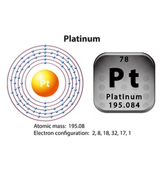 Symbol and electron diagram for platinum vector