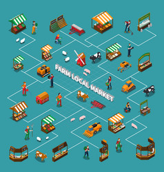 Local market flowchart composition vector