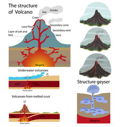 The structure of the volcano vector