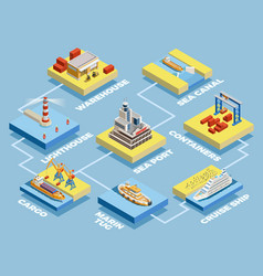 Seaport isometric elements collection vector