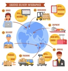 Logistics delivery infographics vector