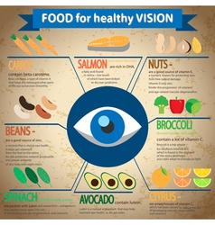 Food for healthy vision vector