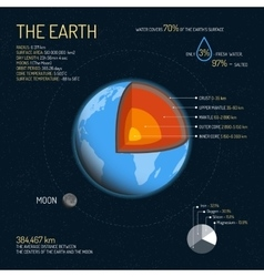 Earth detailed structure with layers vector
