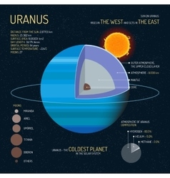 Uranus detailed structure with layers vector