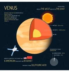Venus detailed structure with layers vector