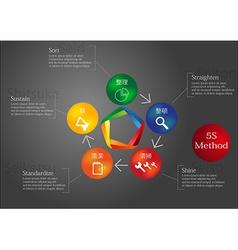 5s method vector