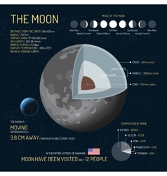 The moon detailed structure with layers vector