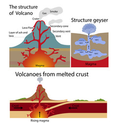 The structure of volcano and geysers vector