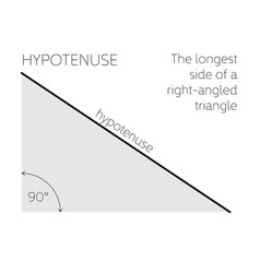 hypotenuse - geometrical concept the longest side vector image
