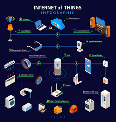 Internet of things isometric infographic poster vector