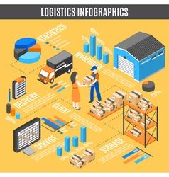 Logistics isometric infographics vector