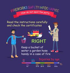 Fireworks safety infographic right behaviour vector