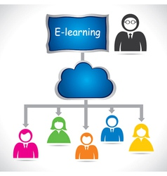 On-line or e-learning concept vector